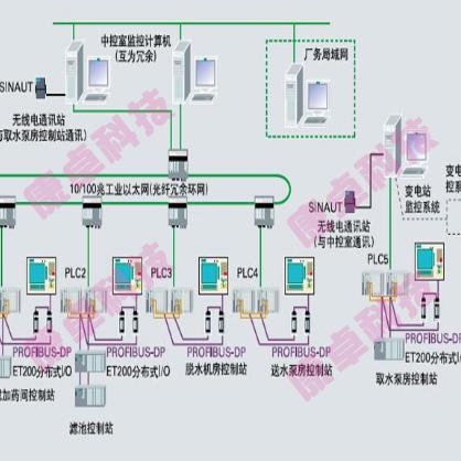 自来水公司水厂自动化控制监控系