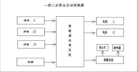 控制器系统图