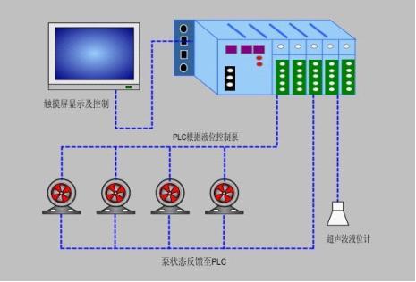 plc控制柜在水泵站控制系统中的应用案例
