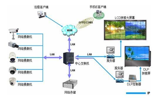视频监控可以起到事前防范和事后取证的作用,是安防系统重要组成部分。各行各业都有着巨大的视频监控需求,如城市安防、事件管理、安全生产、家庭防盗等。事实证明传统的有线视频监控在各领域都在发挥着各种重要的作用,同时各行业对远程视频监控需求也越来越多,然而有些情况下,例如:天然地理环境无法铺设线缆、跨区域远程管理、第三方服务未健全,用户在寻找一套适合自身的视频监控,却不知所措。
