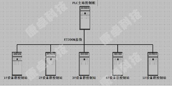 plc控制柜et200m网络结构