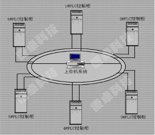 plc控制柜光纤环网冗余系统