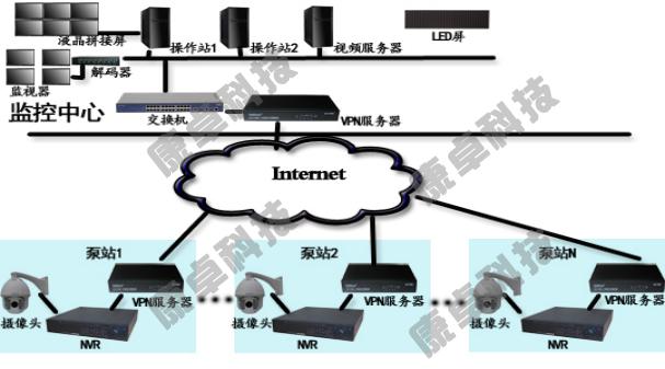通过HiNode Windows Client确保设备在线,然后通过组态软件实现实时多任务远程监控等。 主要可实现: 1 设备接入,设备可以在不同的可联网的地点方便的接入平台,可扩展性强。 2 设备配置,设定状态值的正常范围,超出范围时即为异常状态、设置异常状态的告警级别、告警时限和告警方式(短信、邮件、系统内告警)。 3 WIFI、以太网、3G及GPRS等多种通讯方式可选,适用设备各种使用场合。 4 设备告警,系统检测到设备有异常状态,获取状态的告警级别、告警时限和告警方式发起告警通知。 5 设备的状态