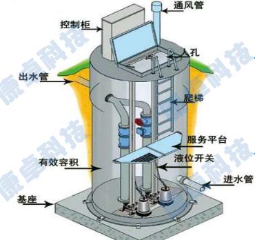 一体化泵站控制柜配电柜系统解决方案
