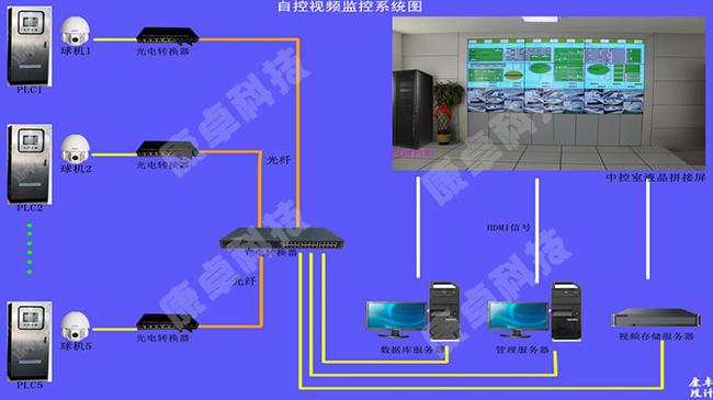 南京泵站自动控制系统,南京泵站视频远程监控系统