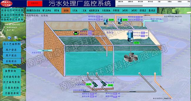 污水处理厂智能化监控与管理系统